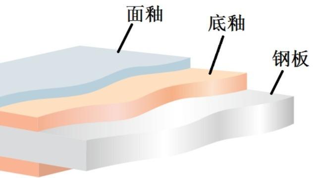 镀锌铝镁板切口是如何自修复的?