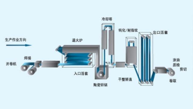 详细剖解镀锌板的生产工艺流程